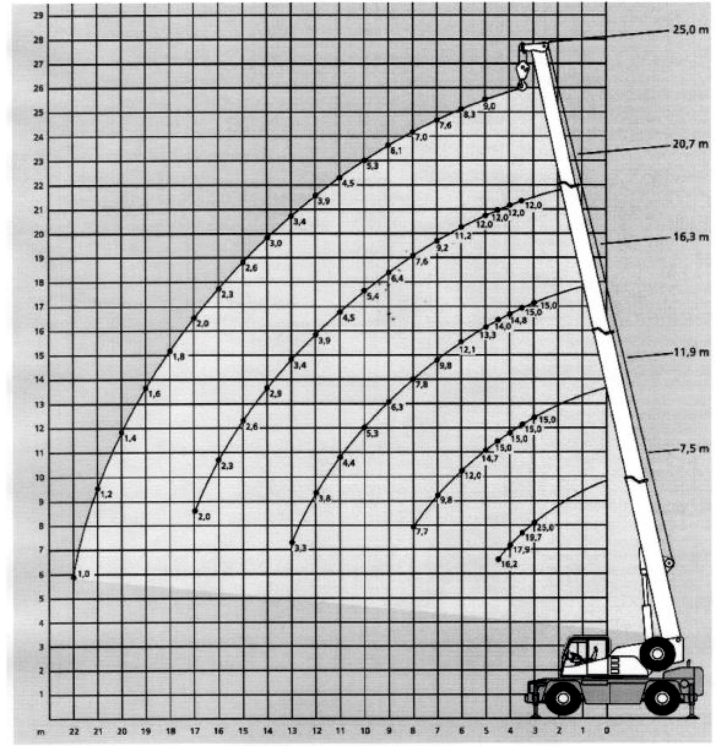 Inchiriere macara 25 de tone - diagrama 25 tone