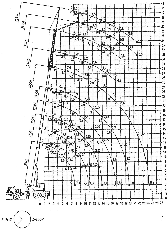 Inchiriere macara 30 de tone - diagrama 30 tone