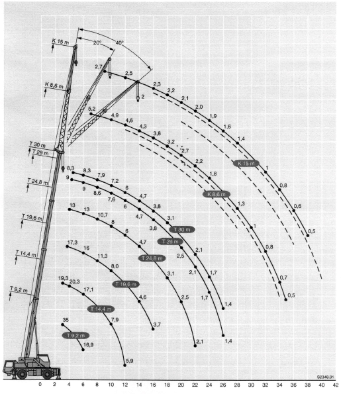Inchiriere macara 35 de tone - diagrama 35 tone