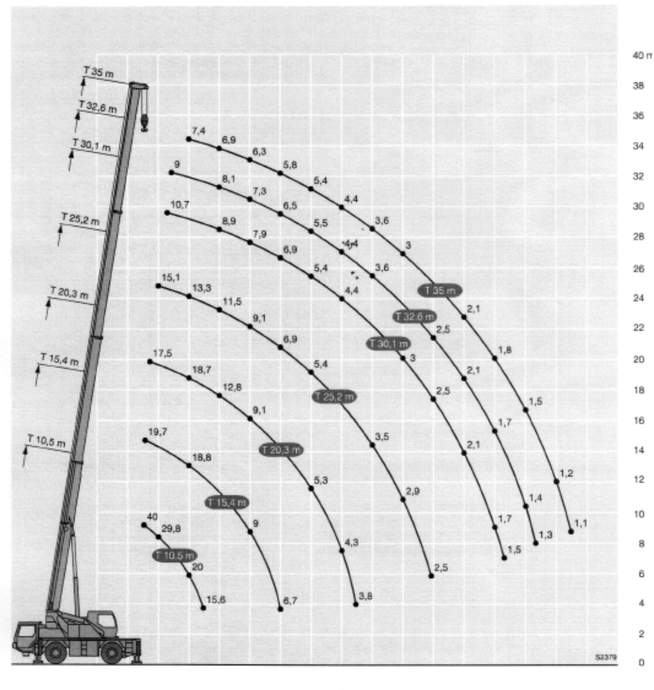 Inchiriere macara 40 de tone - diagrama 40 tone