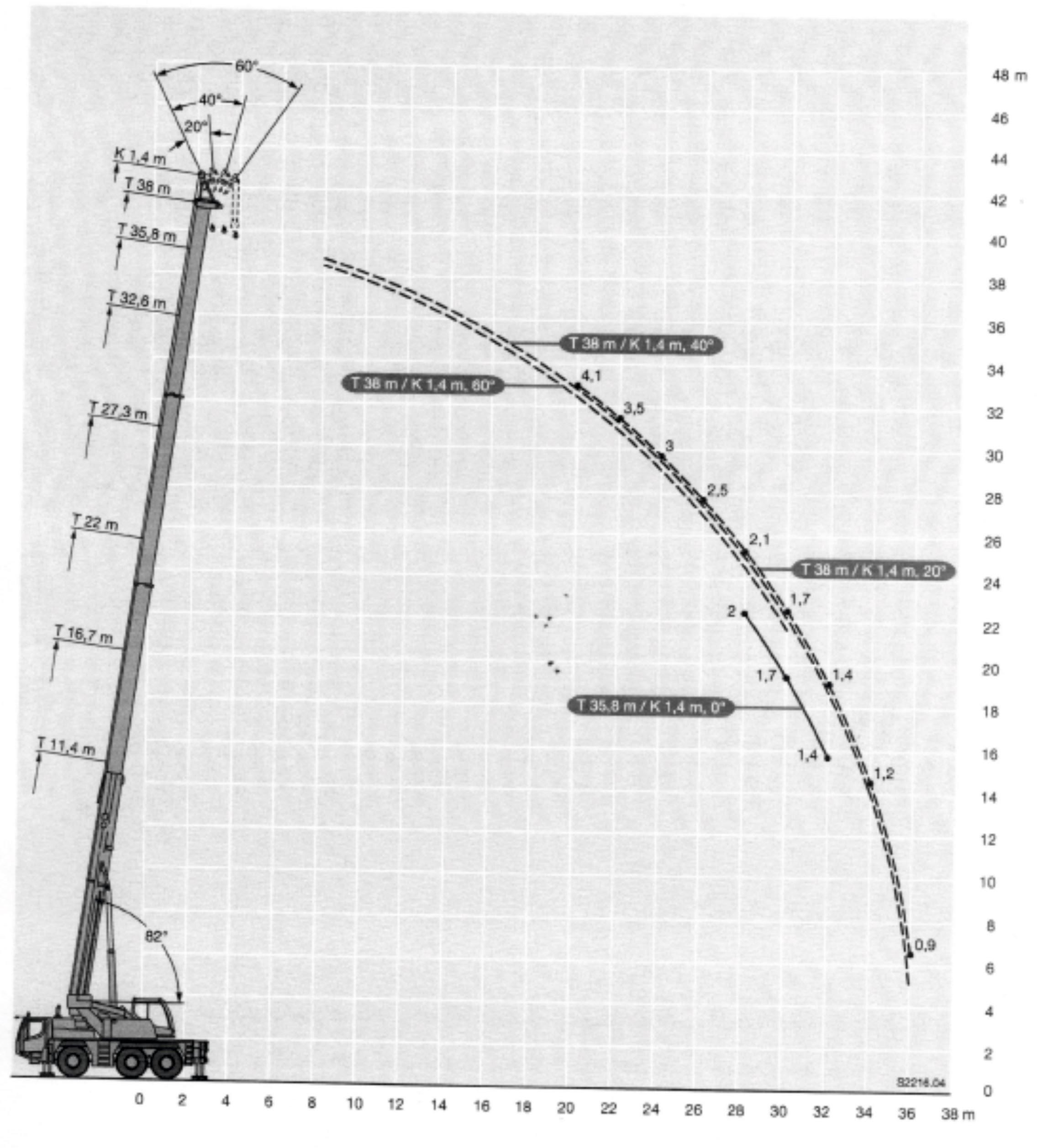 Inchiriere macara 55 de tone - diagrama 55 tone