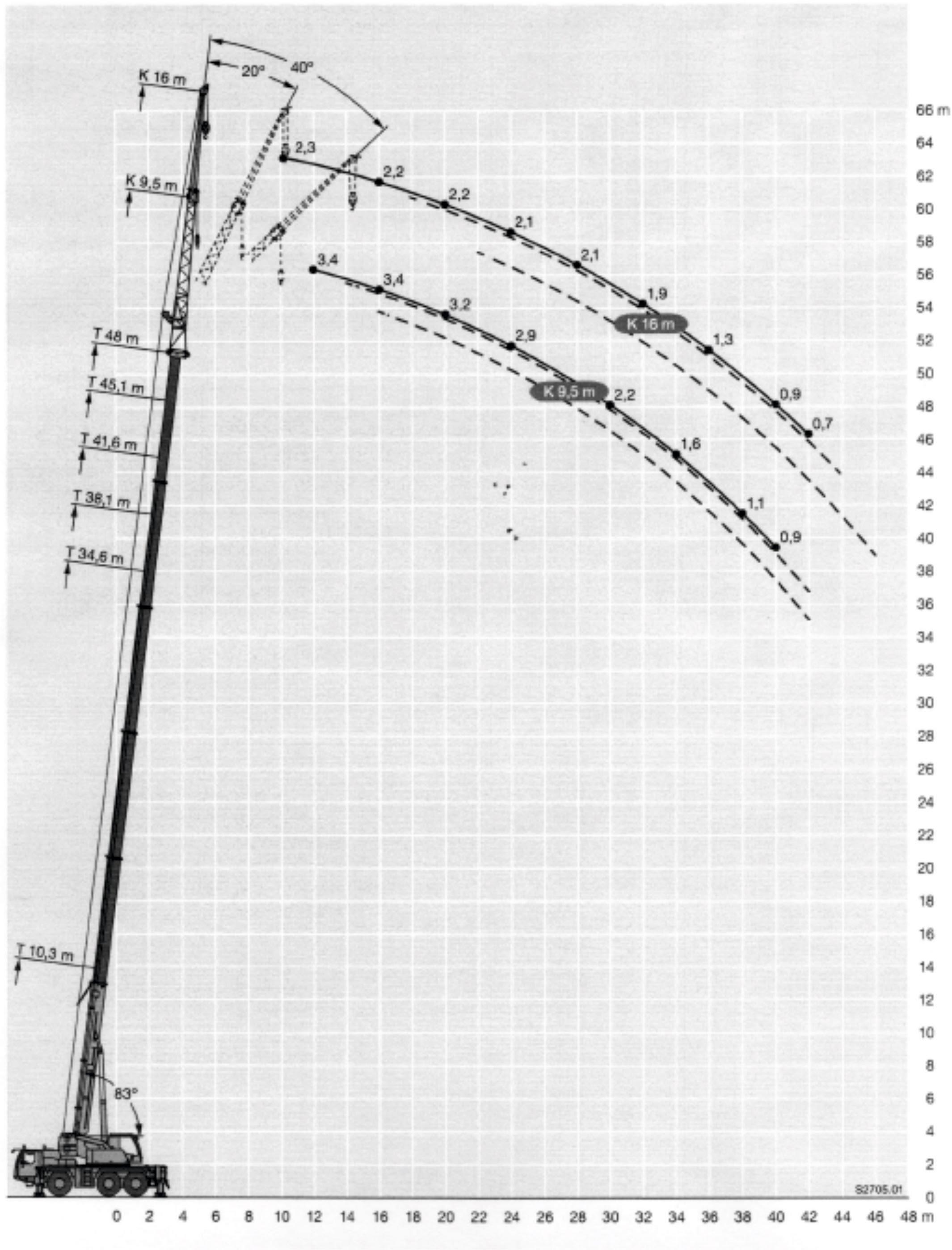 Inchiriere macara 60 de tone - diagrama 60 tone