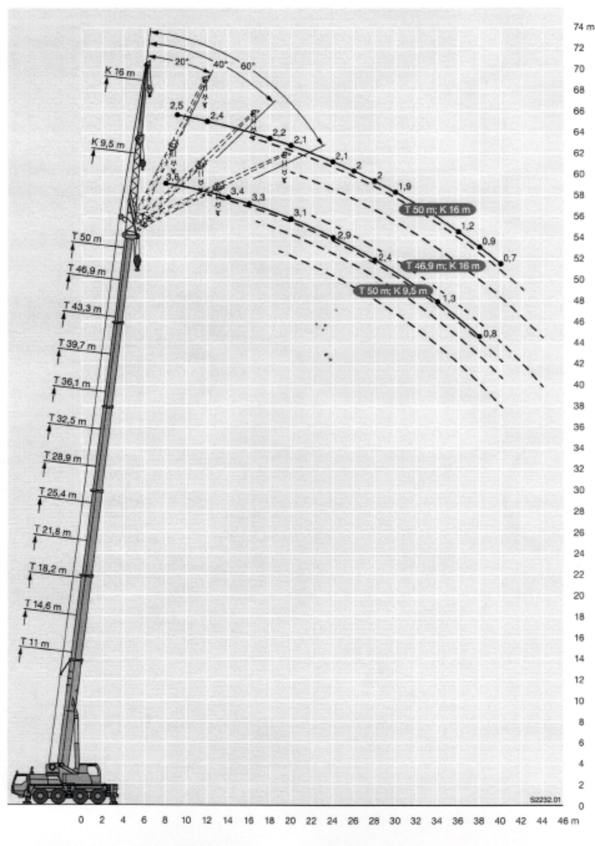 Inchiriere macara 70 de tone - diagrama 70 tone
