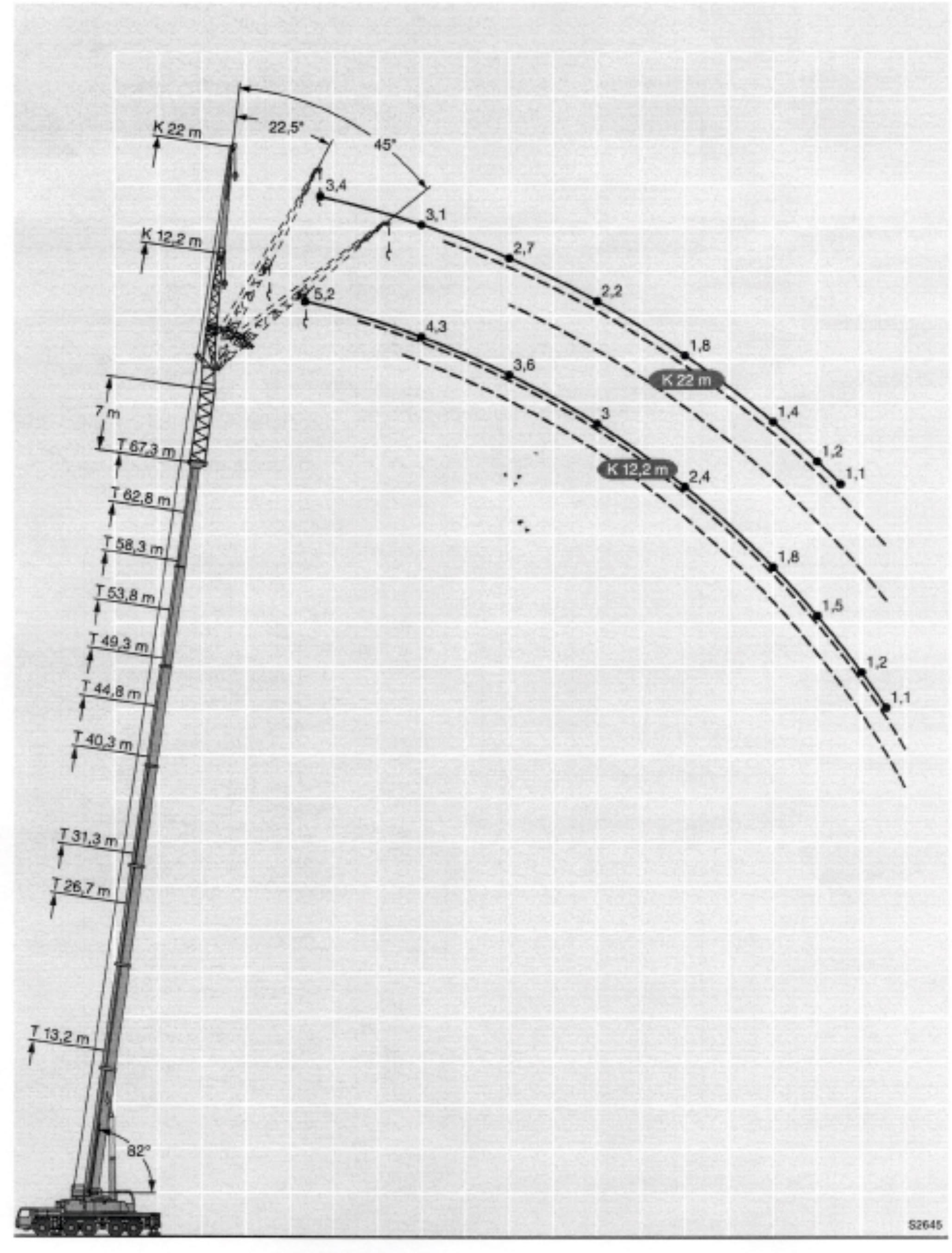 Inchiriere macara 220 de tone - diagrama 220 tone