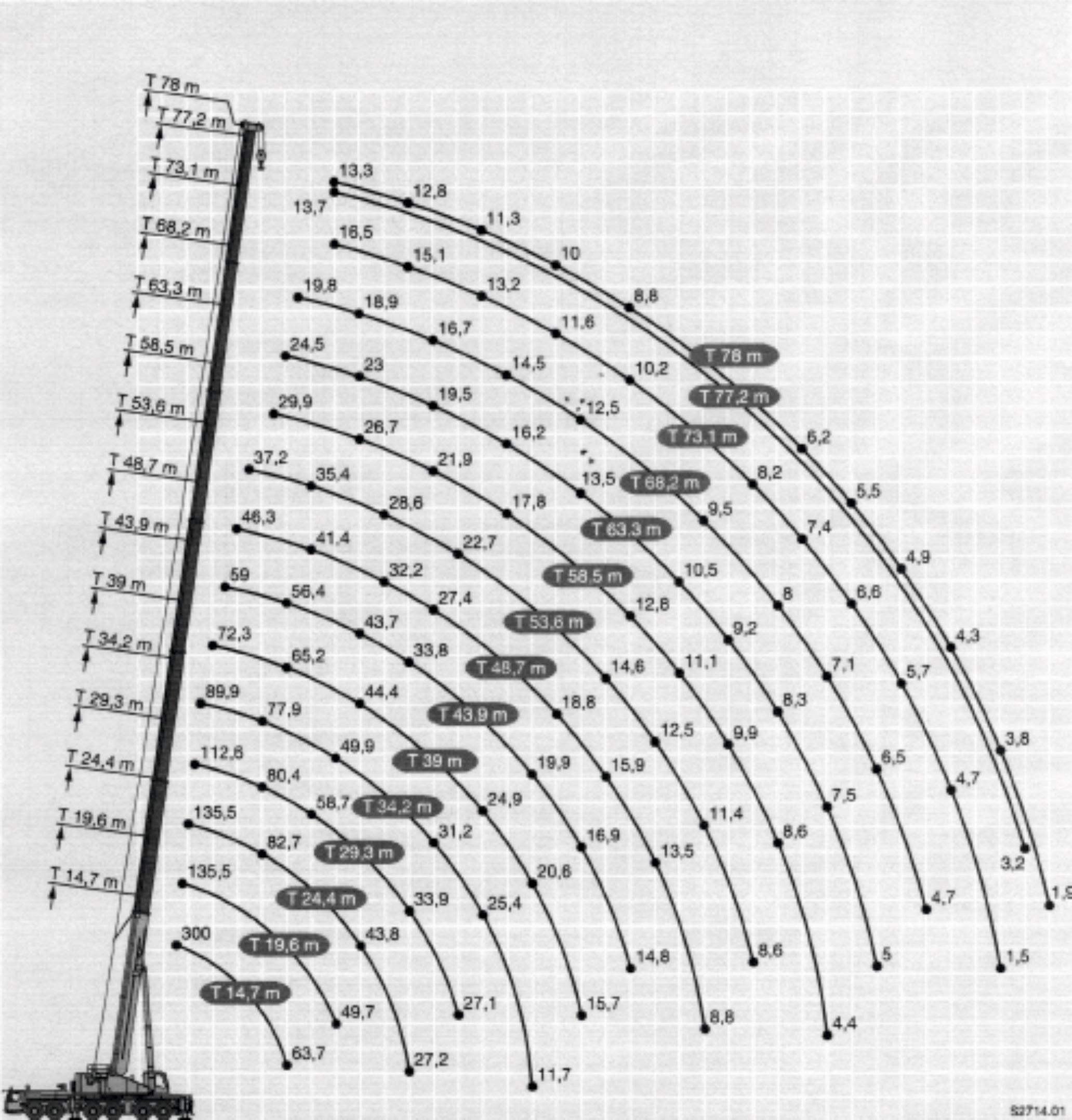 Inchiriere macara 300 de tone - diagrama 300 tone
