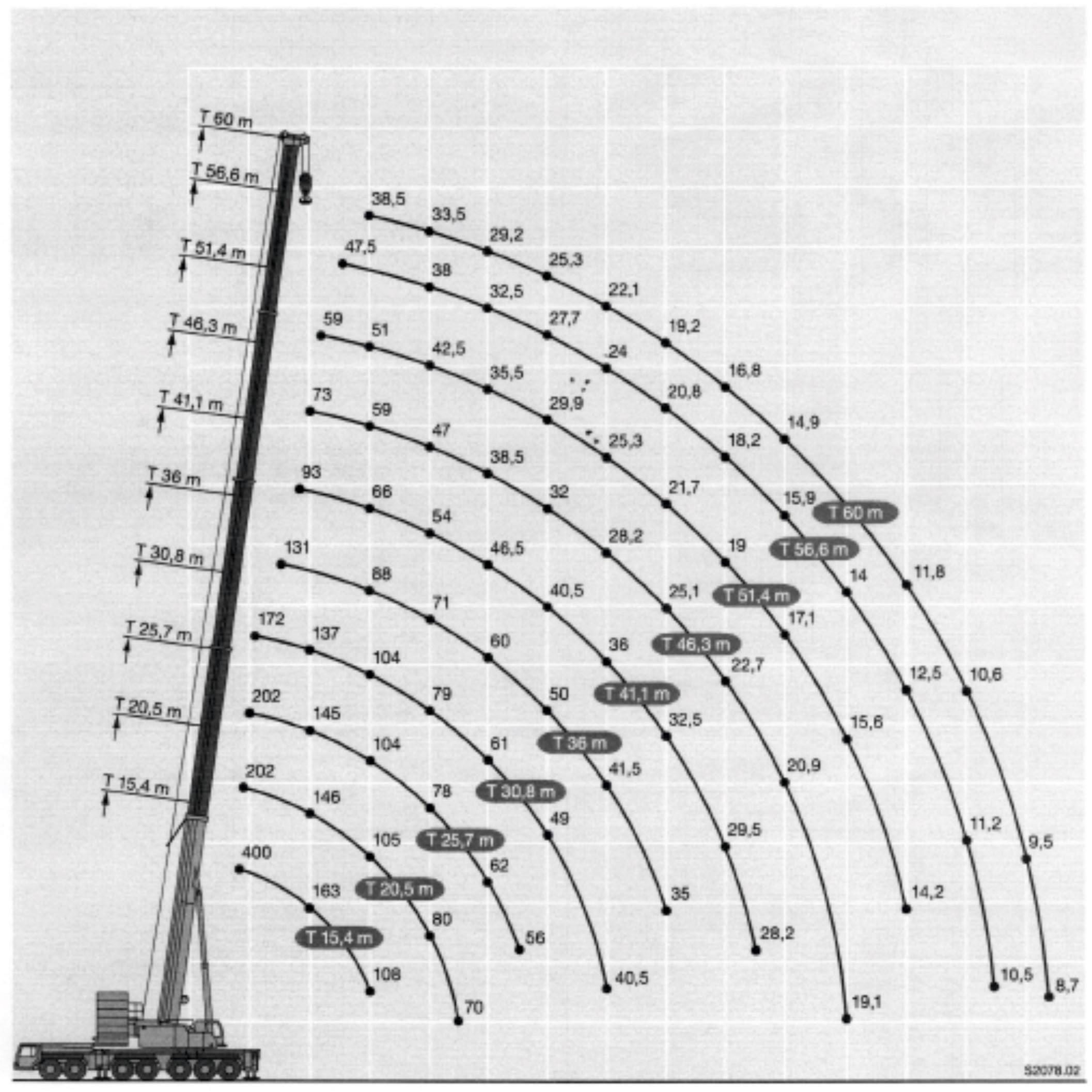 Inchiriere macara 400 de tone - diagrama 400 tone