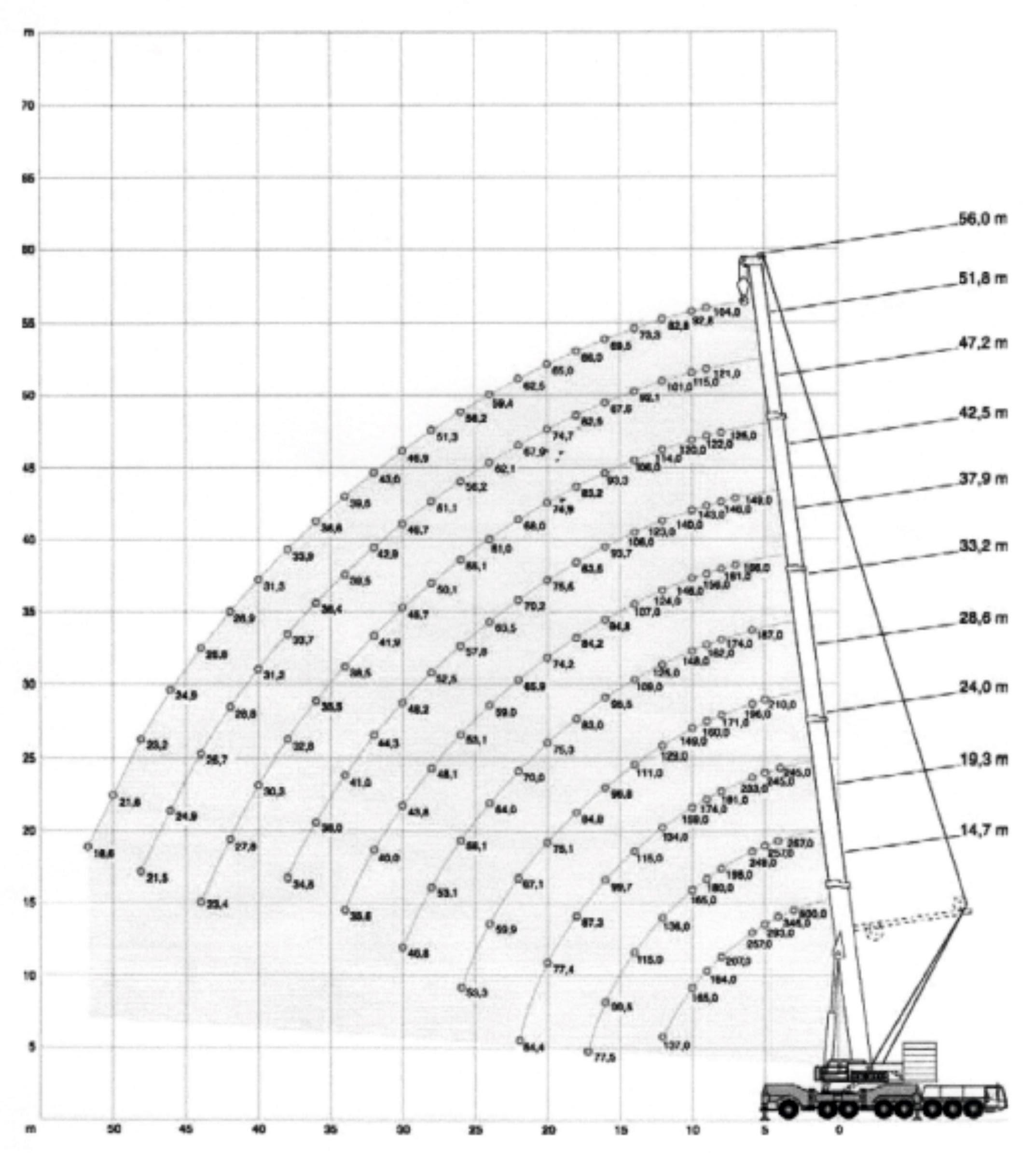 Inchiriere macara 500 de tone - diagrama 500 tone